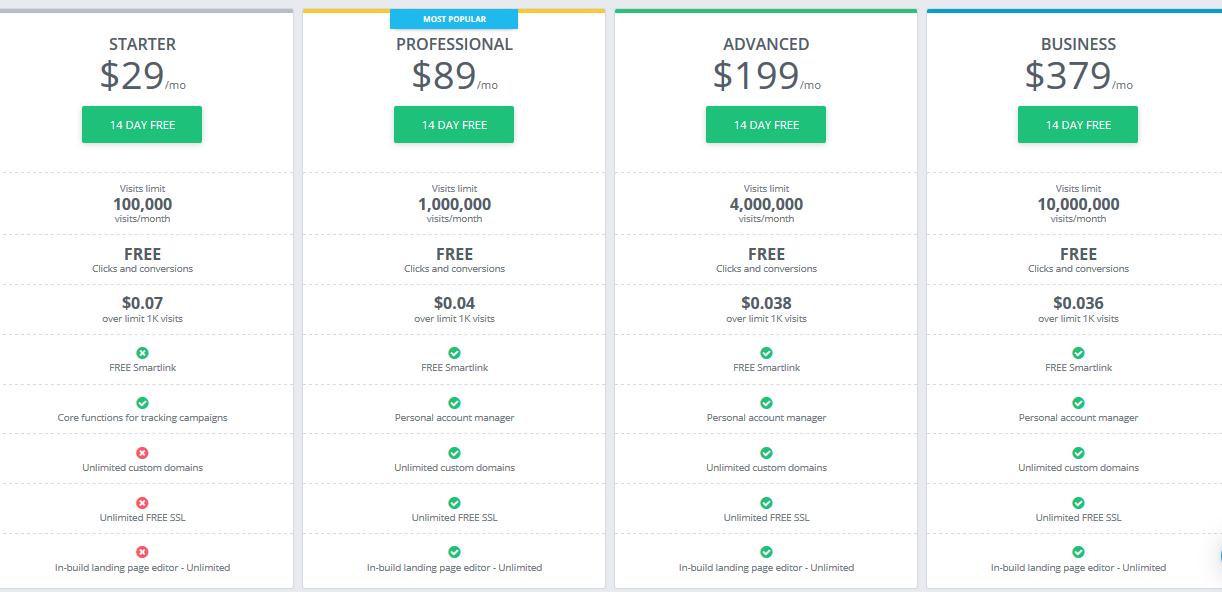 AdsBridge Pricing