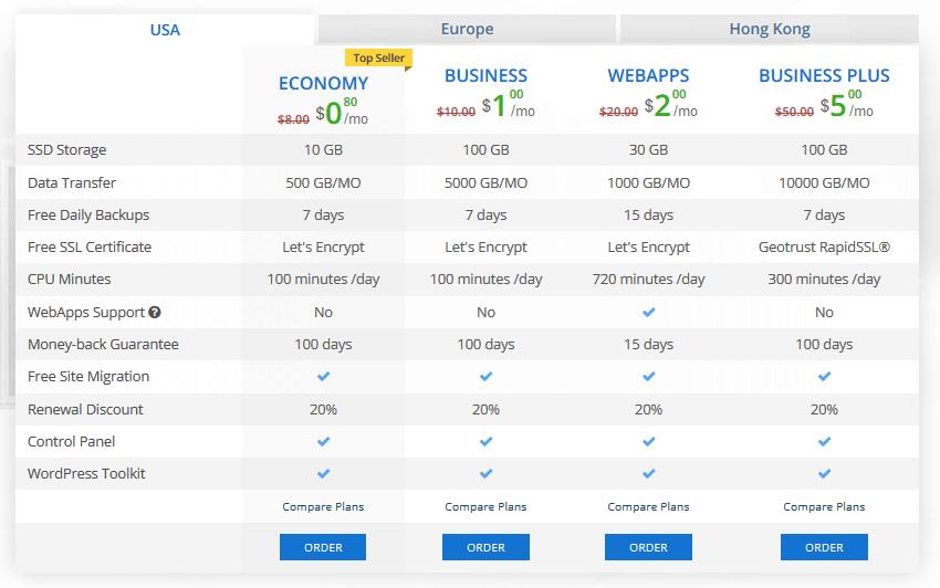 ICDSoft Pricing